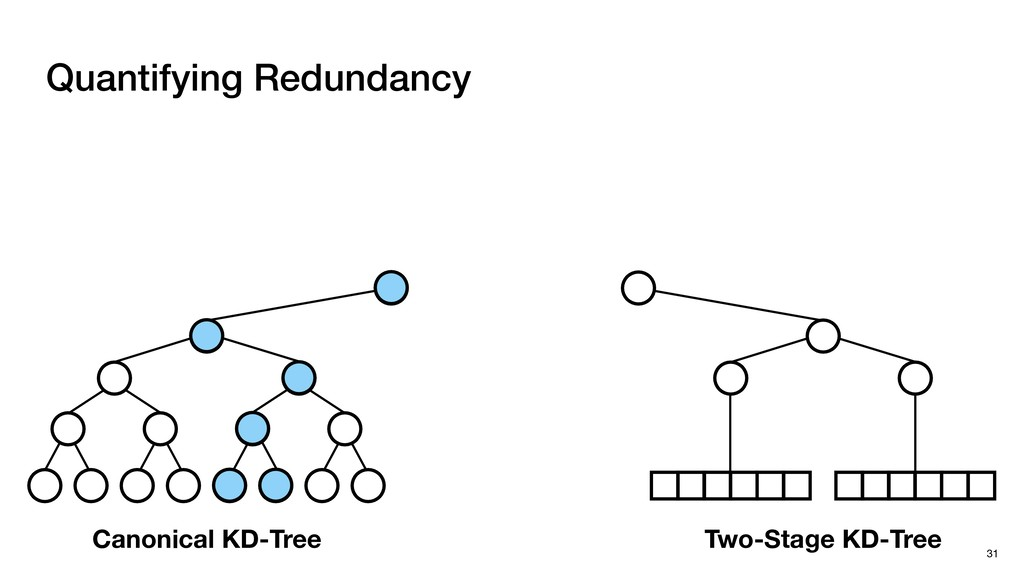 Quantifying Redundancy 31 Two-Stage KD-Tree Can...