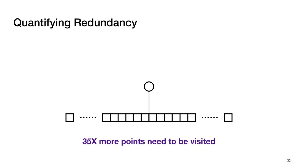 Quantifying Redundancy 32 …… …… 35X more points...