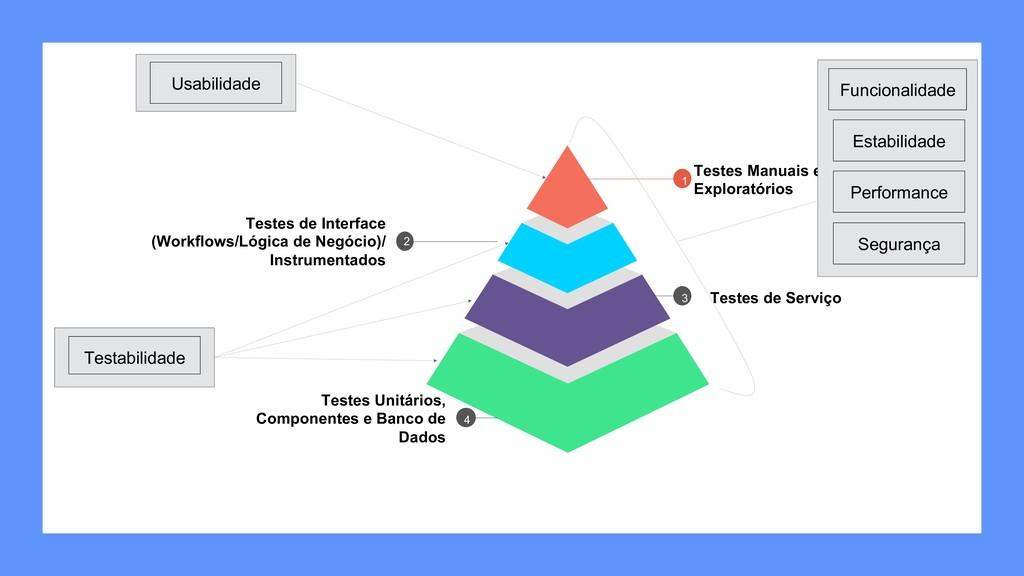 Testes de Interface (Workflows/Lógica de Negóci...