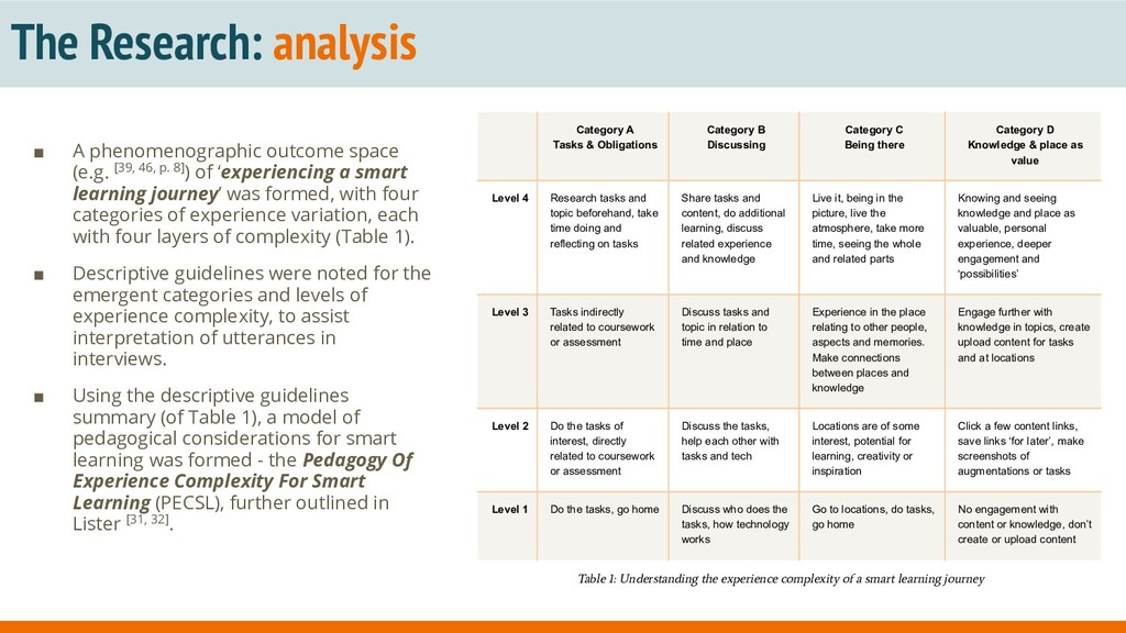 The Research: analysis ■ A phenomenographic out...