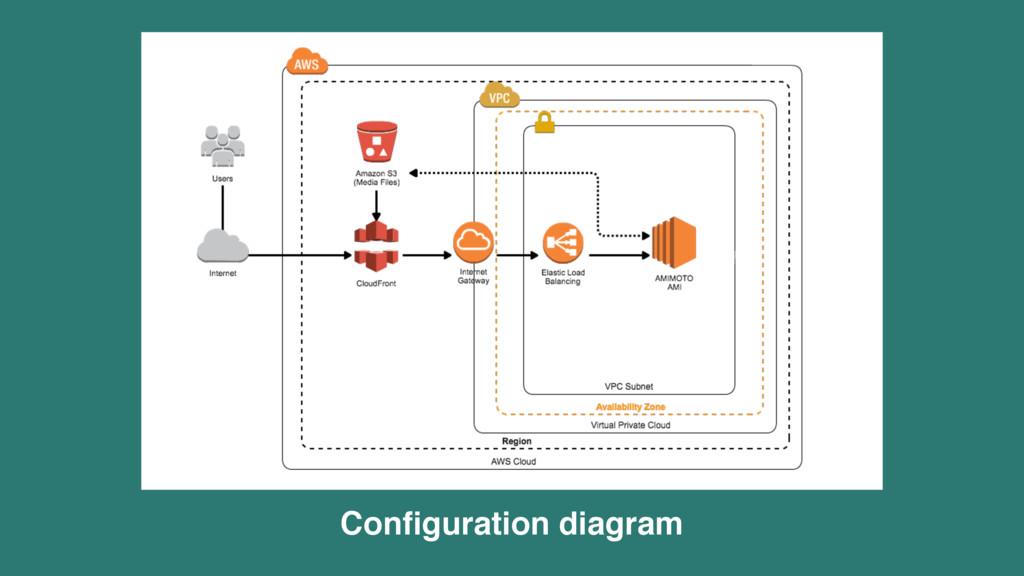 Configuration diagram