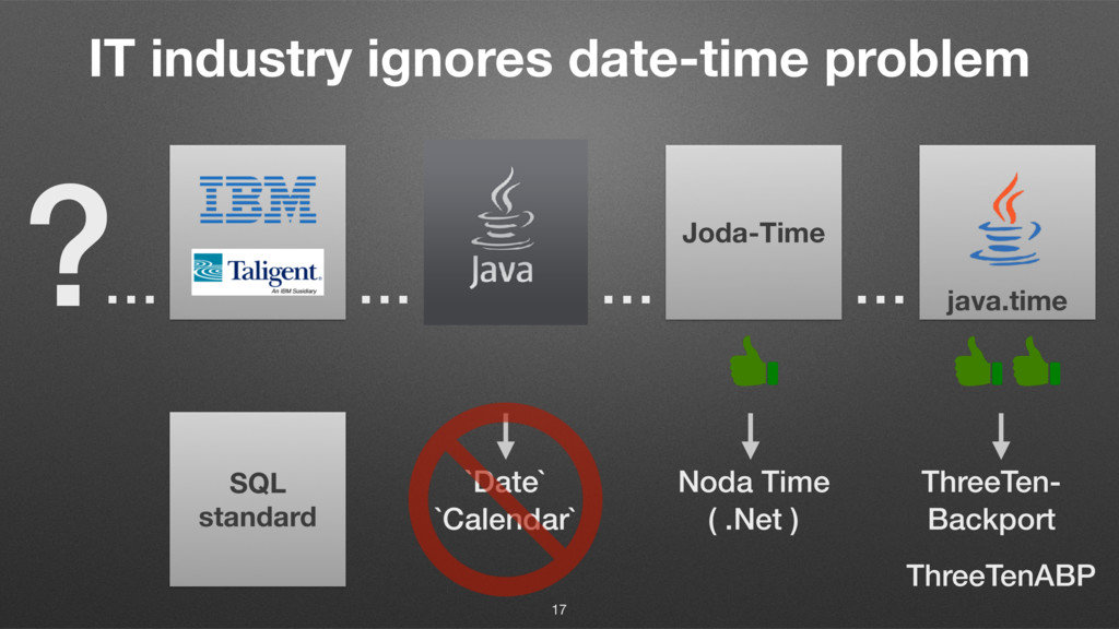Joda-Time IT industry ignores date-time problem...