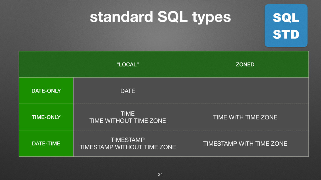 """standard SQL types 24 """"LOCAL"""" ZONED DATE-ONLY D..."""