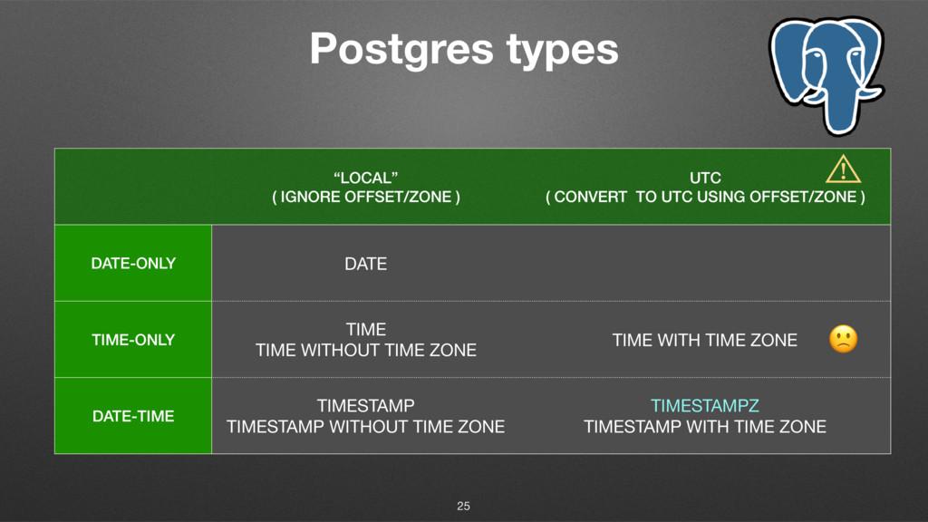 "Postgres types 25 ""LOCAL"" ( IGNORE OFFSET/ZONE ..."