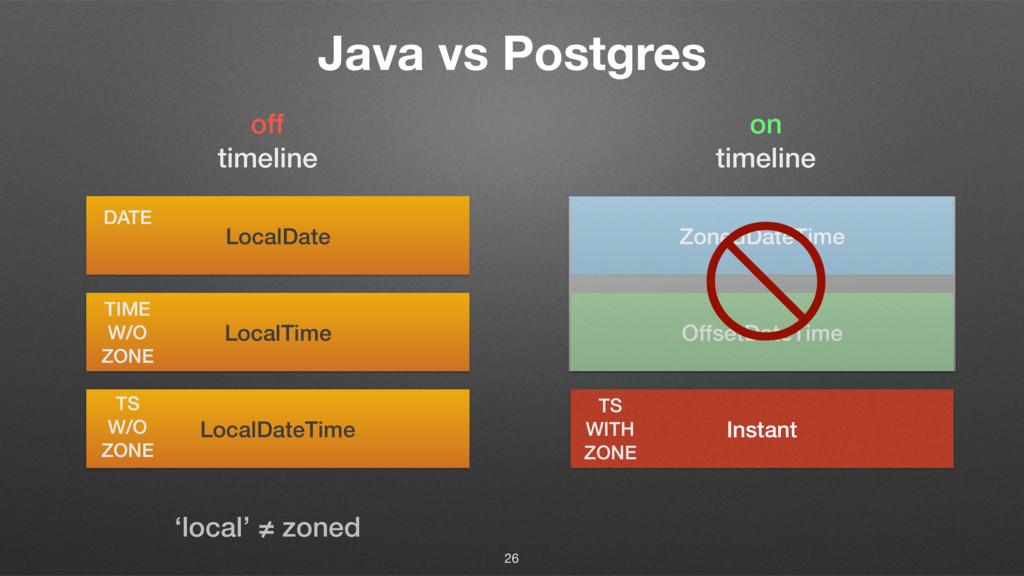Java vs Postgres 26 LocalDateTime LocalTime Loc...
