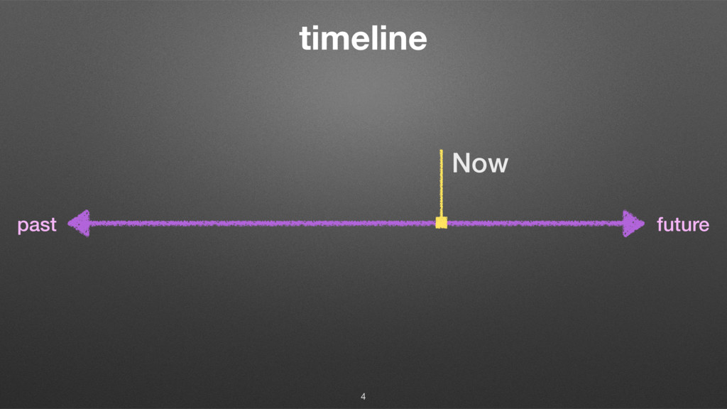 timeline Now future past 4