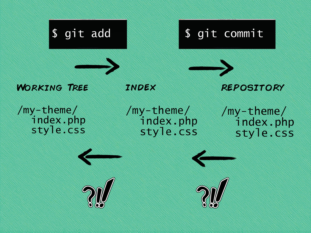 W orking T ree ! /my-theme/ index.php style.css...
