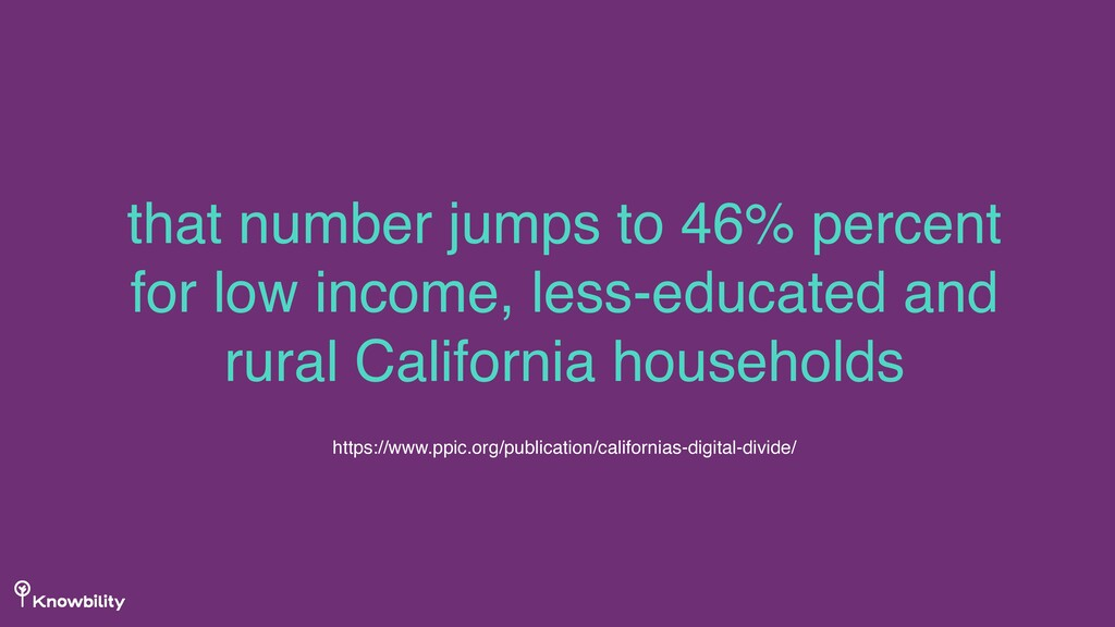 that number jumps to 46% percent for low income...