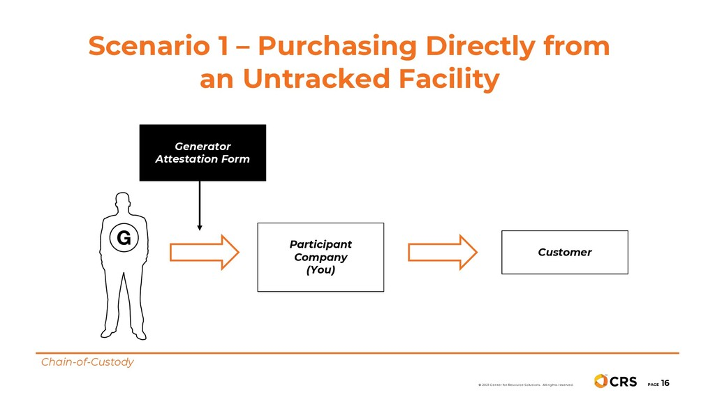 Scenario 1 – Purchasing Directly from an Untrac...