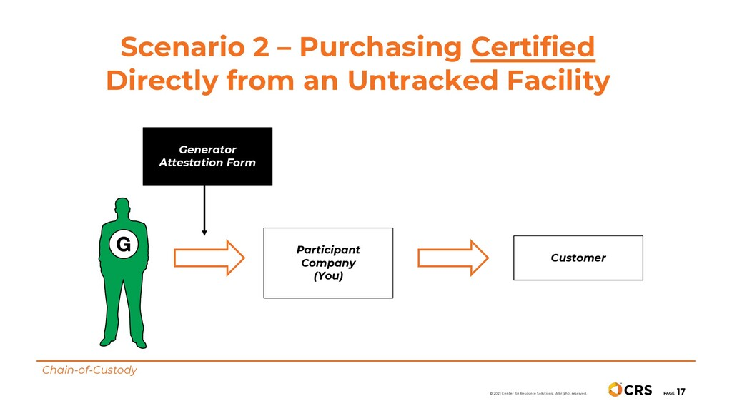 Scenario 2 – Purchasing Certified Directly from...