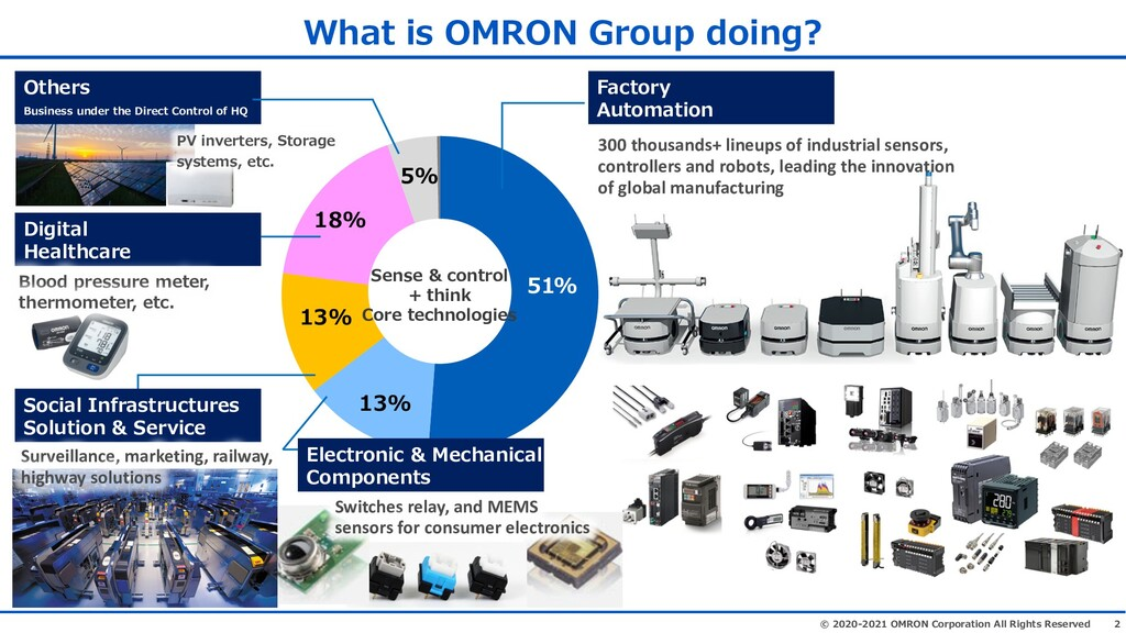 2 © 2020-2021 OMRON Corporation All Rights Rese...