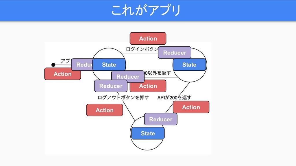 これがアプリ Action Action Action Action Action Reduc...