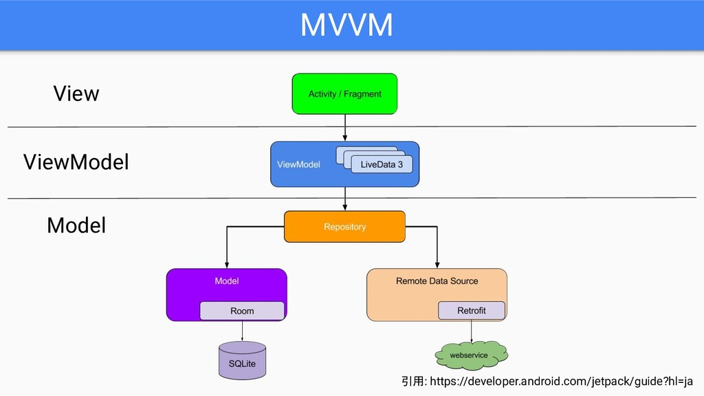 MVVM 引用: https://developer.android.com/jetpack/...
