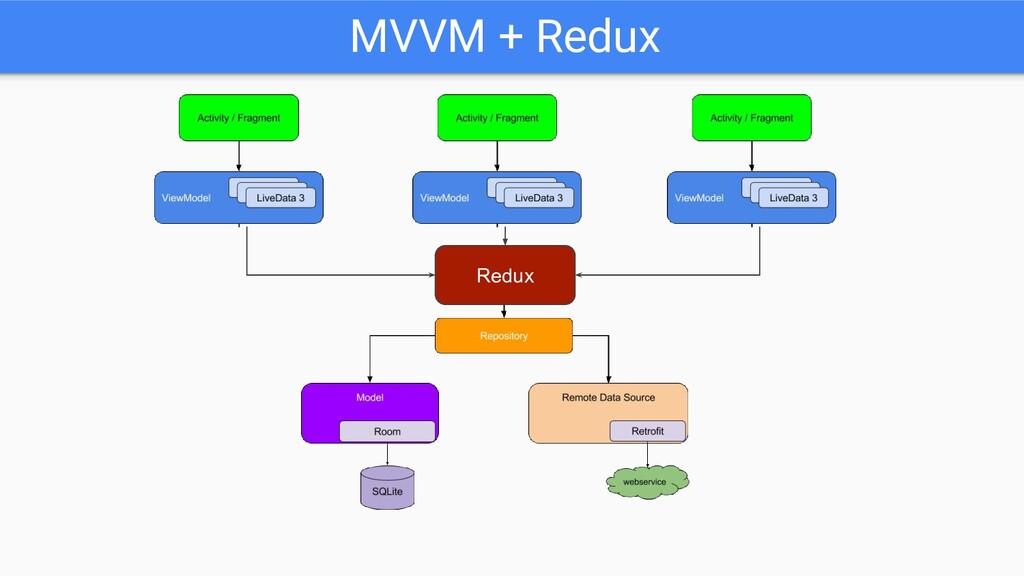 MVVM + Redux Redux