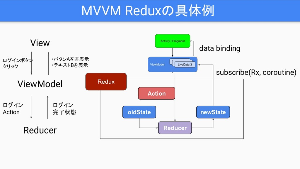MVVM Reduxの具体例 oldState newState Action Reducer...