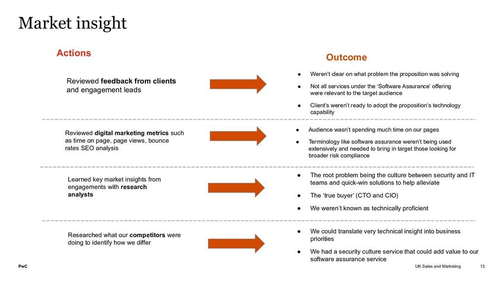 PwC UK Sales and Marketing Market insight 13 Re...