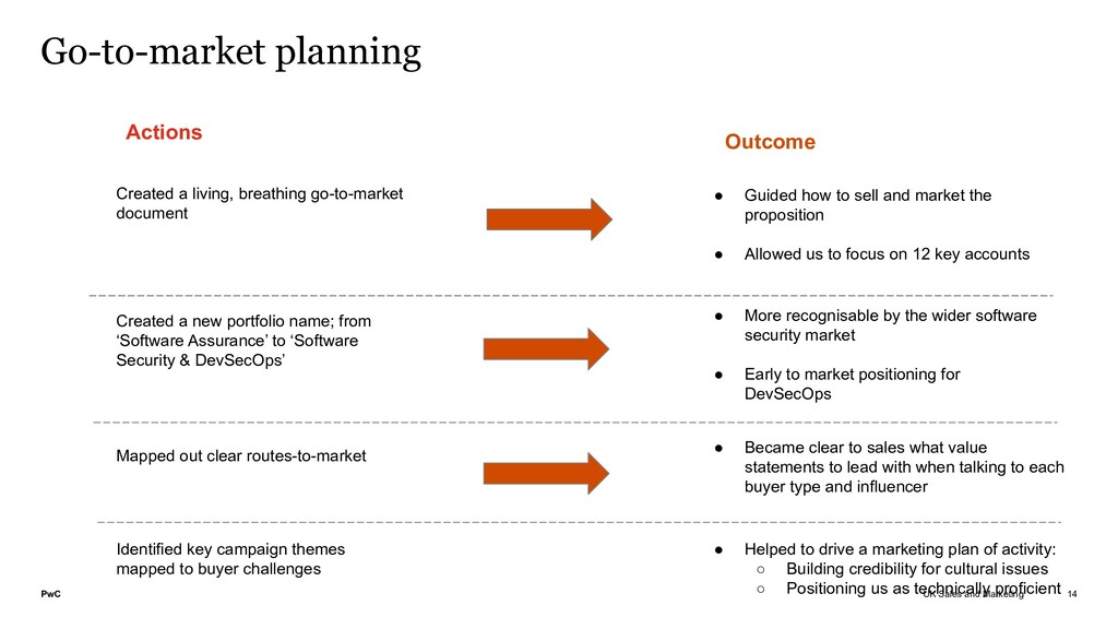 PwC UK Sales and Marketing Go-to-market plannin...