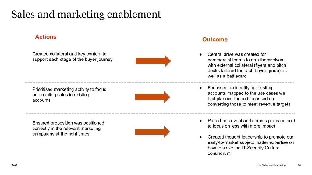 PwC UK Sales and Marketing Sales and marketing ...