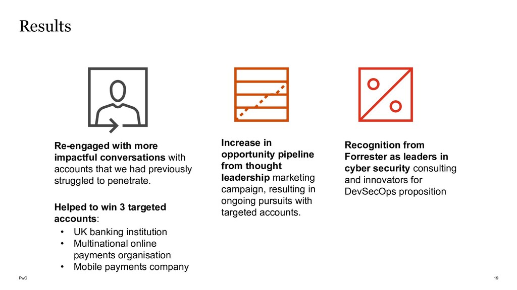 PwC Re-engaged with more impactful conversation...