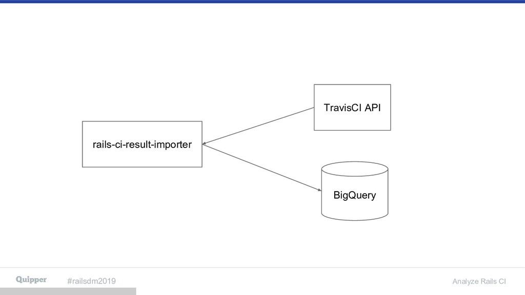 #railsdm2019 Analyze Rails CI rails-ci-result-i...