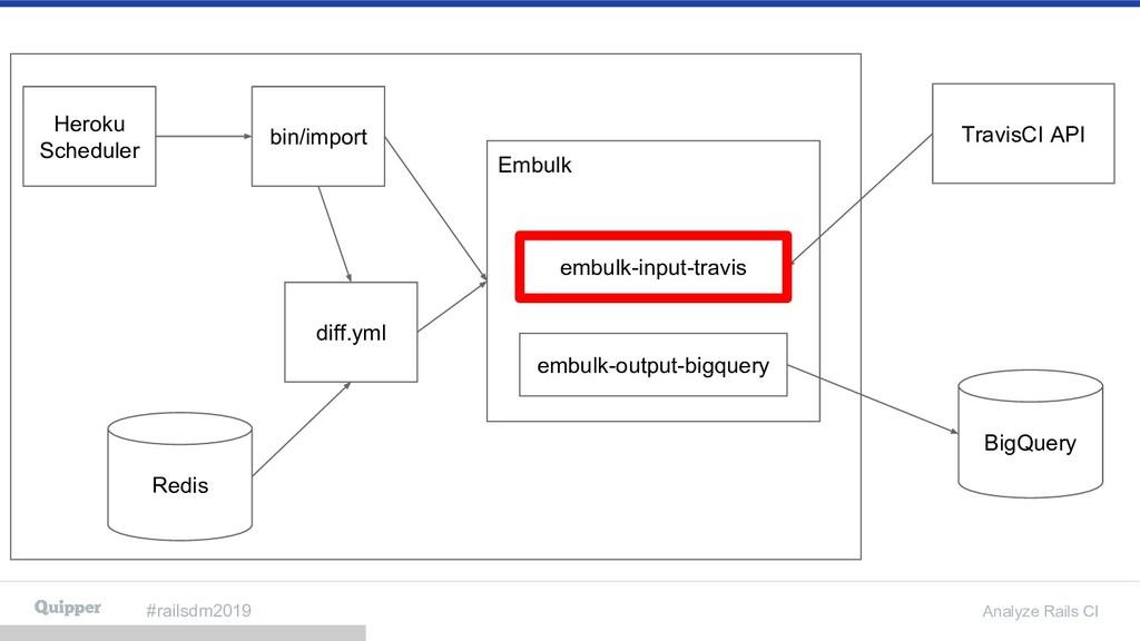 #railsdm2019 Analyze Rails CI Heroku Scheduler ...