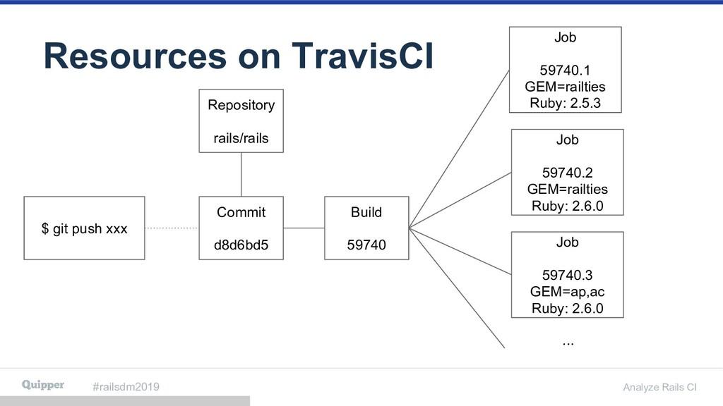 #railsdm2019 Analyze Rails CI Resources on Trav...