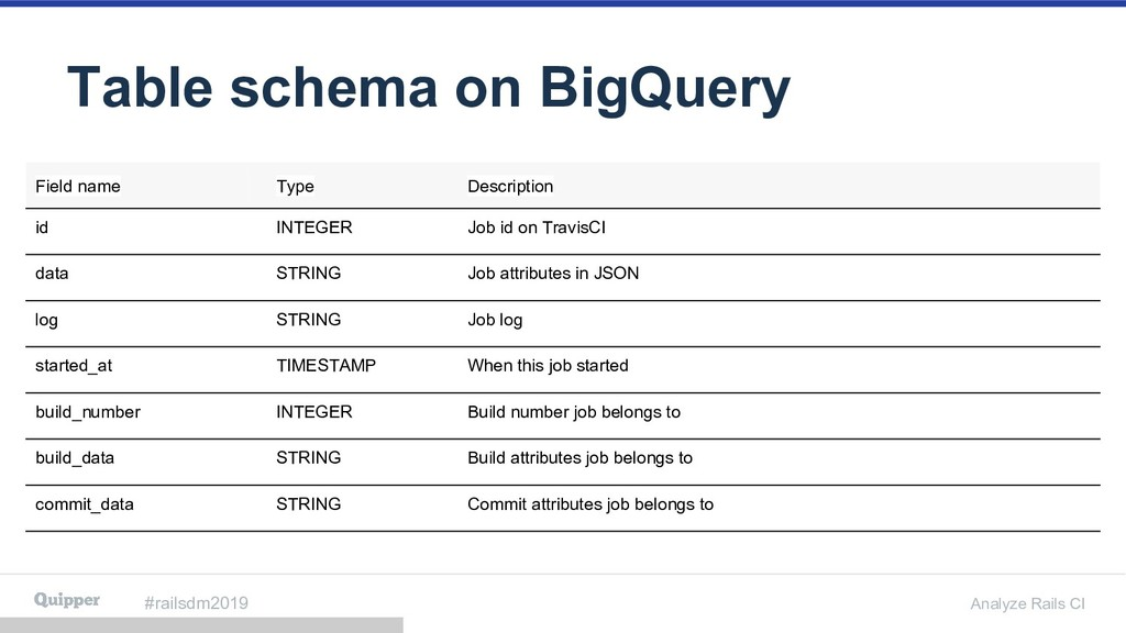 #railsdm2019 Analyze Rails CI Table schema on B...