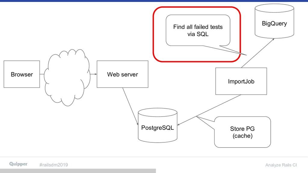#railsdm2019 Analyze Rails CI Browser BigQuery ...