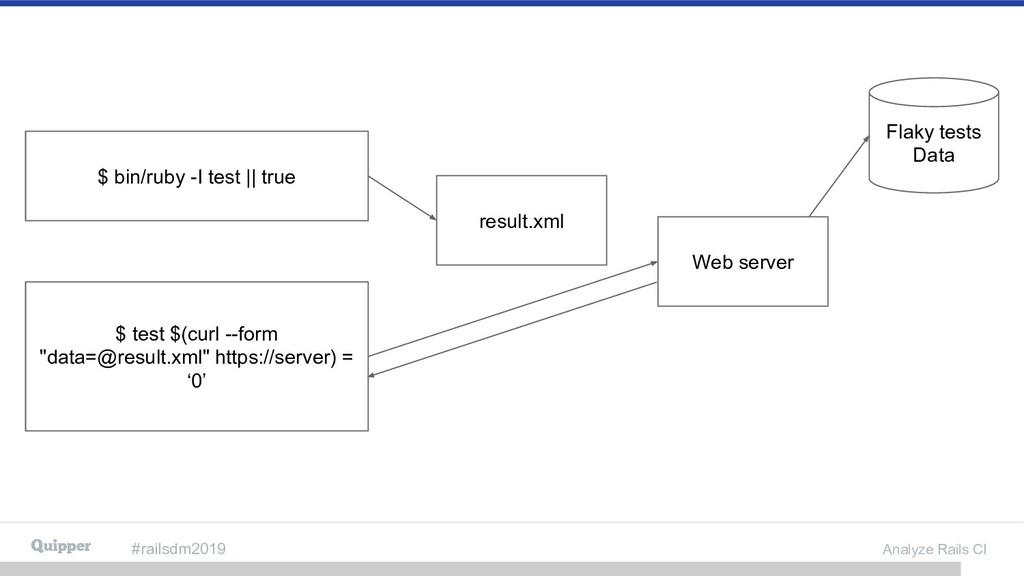 #railsdm2019 Analyze Rails CI $ bin/ruby -I tes...