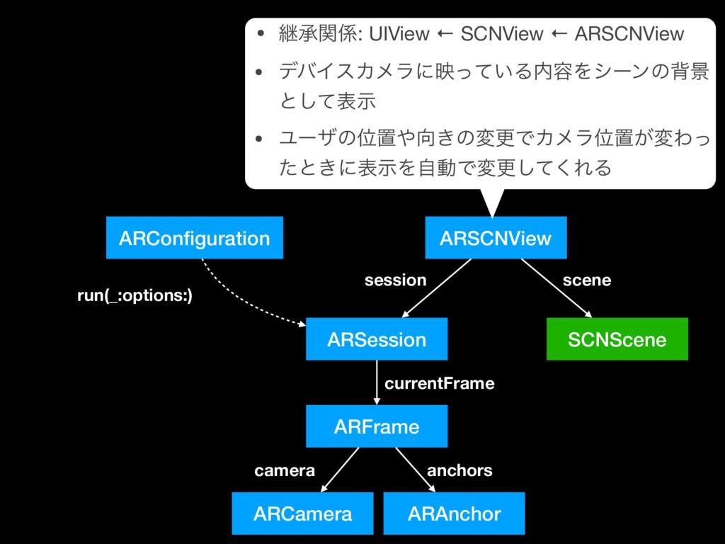 ARSCNView ARSession ARCamera ARFrame ARConfigura...