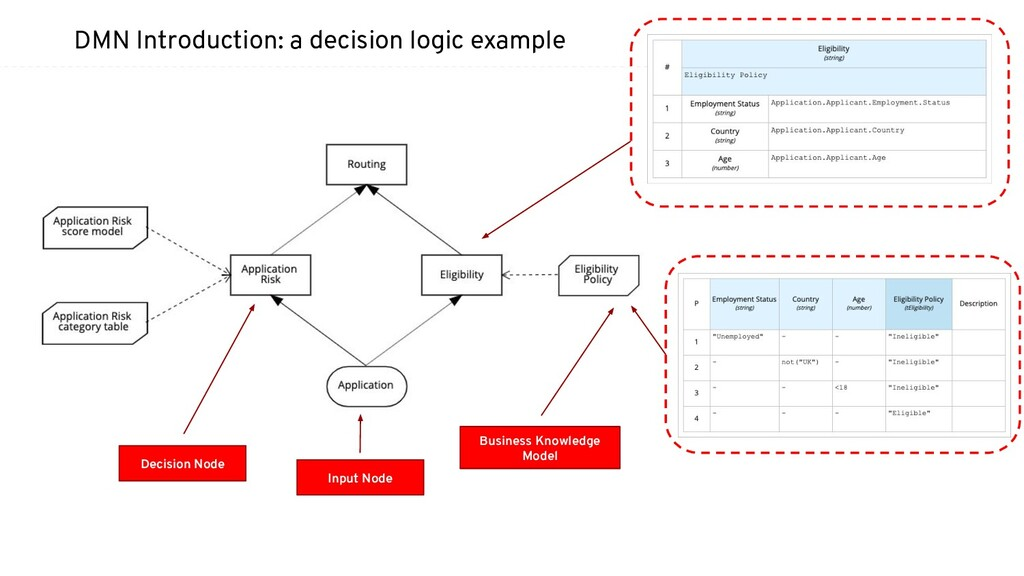 DMN Introduction: a decision logic example Inpu...