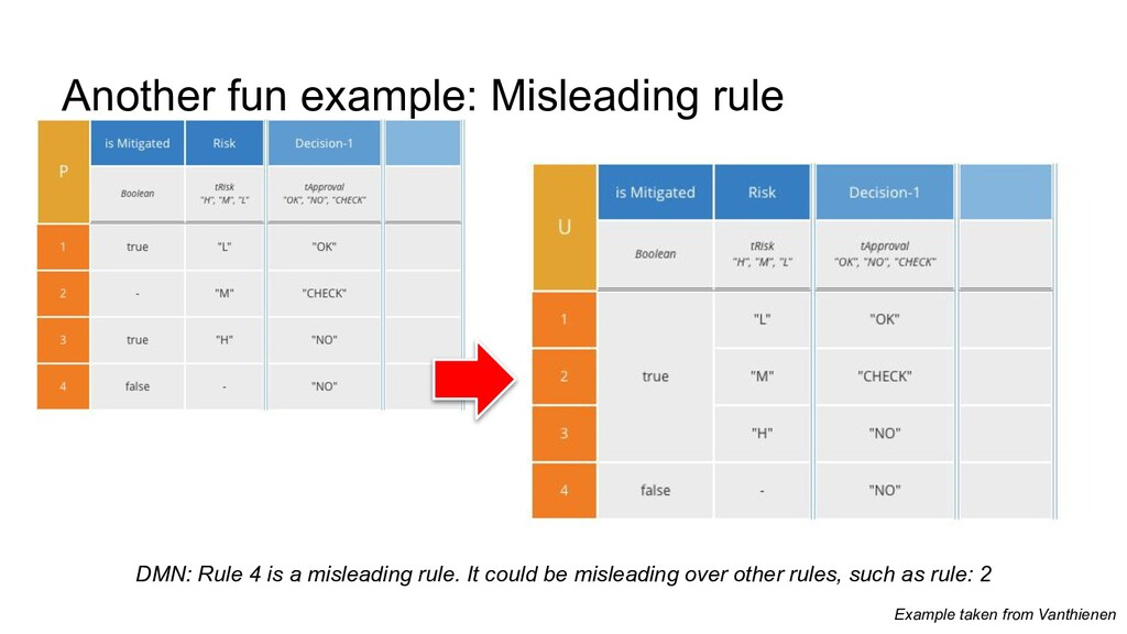 Another fun example: Misleading rule DMN: Rule ...
