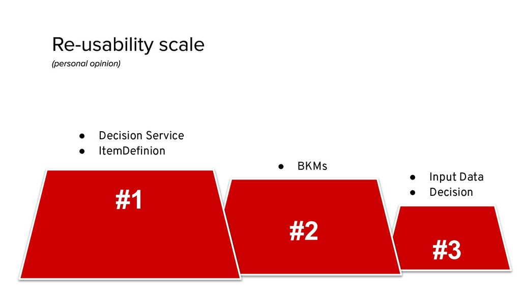 #3 #2 ● Decision Service ● ItemDefinion #1 ● BKM...
