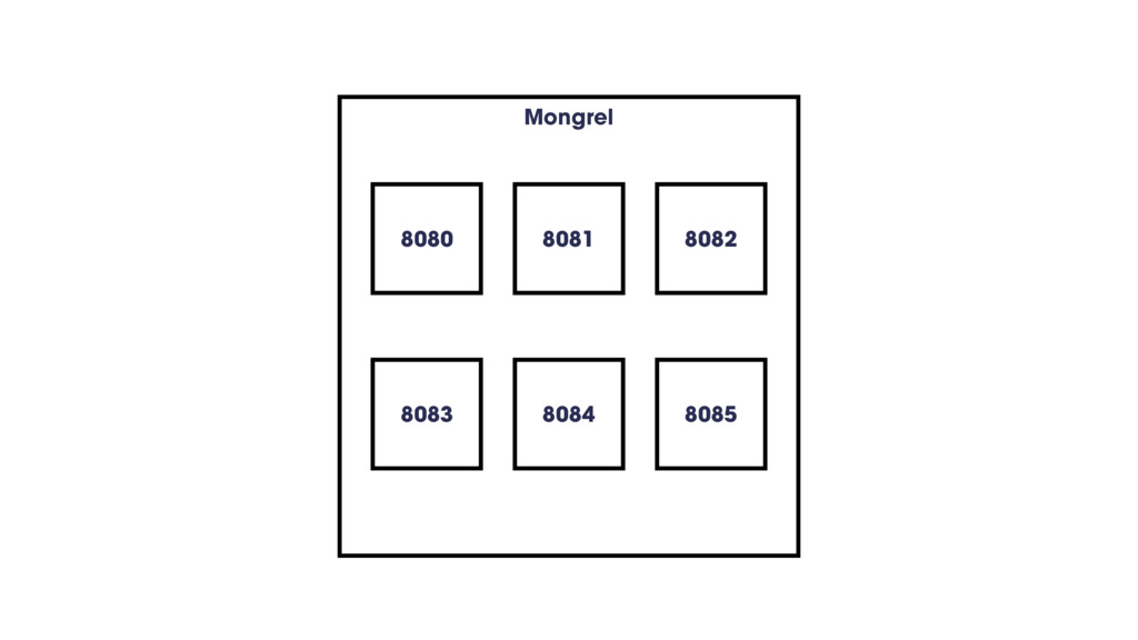 Mongrel 8080 8082 8083 8084 8085 8081