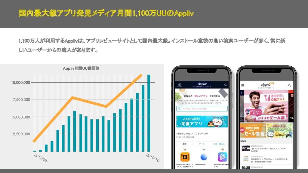 国内最⼤級アプリ発⾒メディア⽉間1,100万UUのAppliv 1,100万⼈が利⽤するApp...