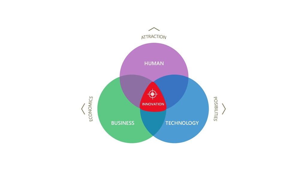 BUSINESS HUMAN TECHNOLOGY INNOVATION
