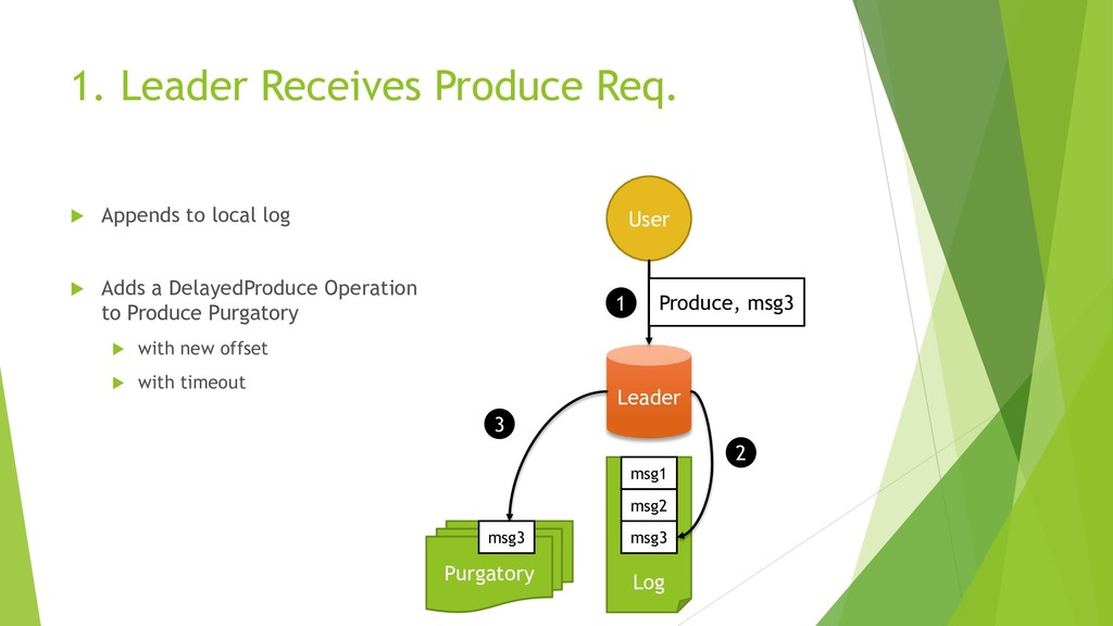 1. Leader Receives Produce Req.  Appends to lo...