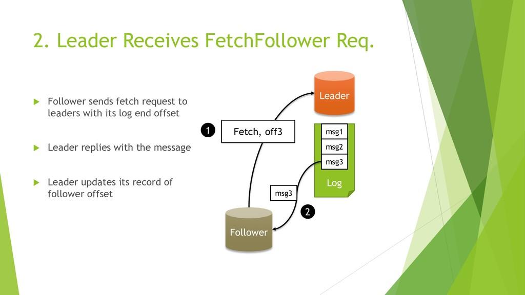 2. Leader Receives FetchFollower Req.  Followe...