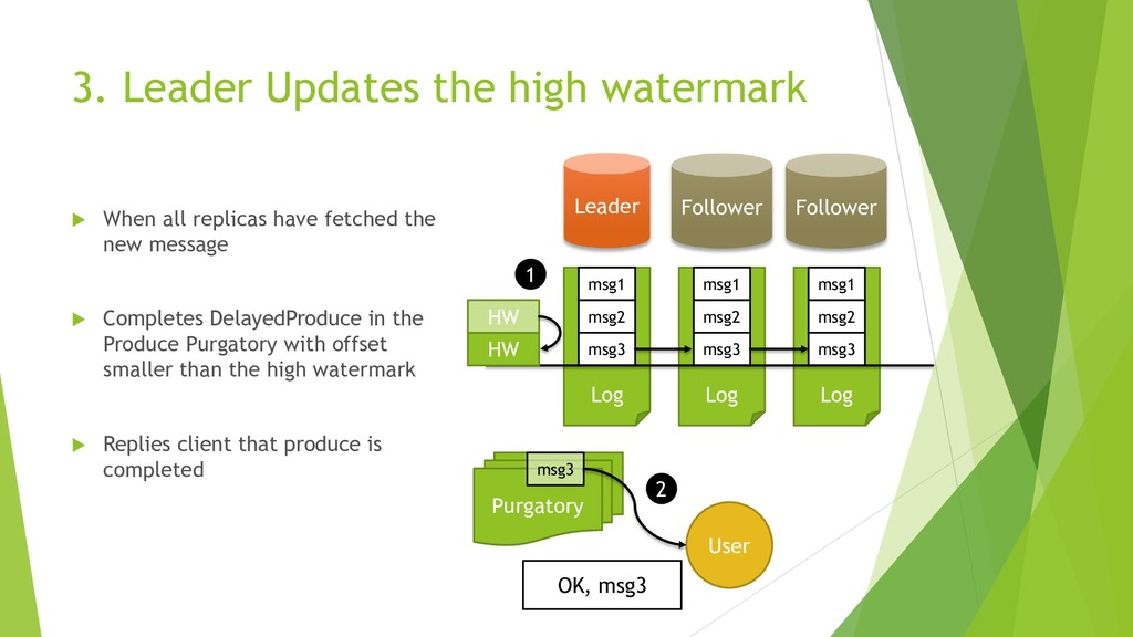 3. Leader Updates the high watermark  When all...