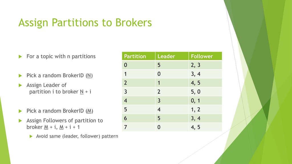 Assign Partitions to Brokers  For a topic with...