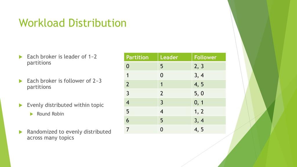 Workload Distribution  Each broker is leader o...