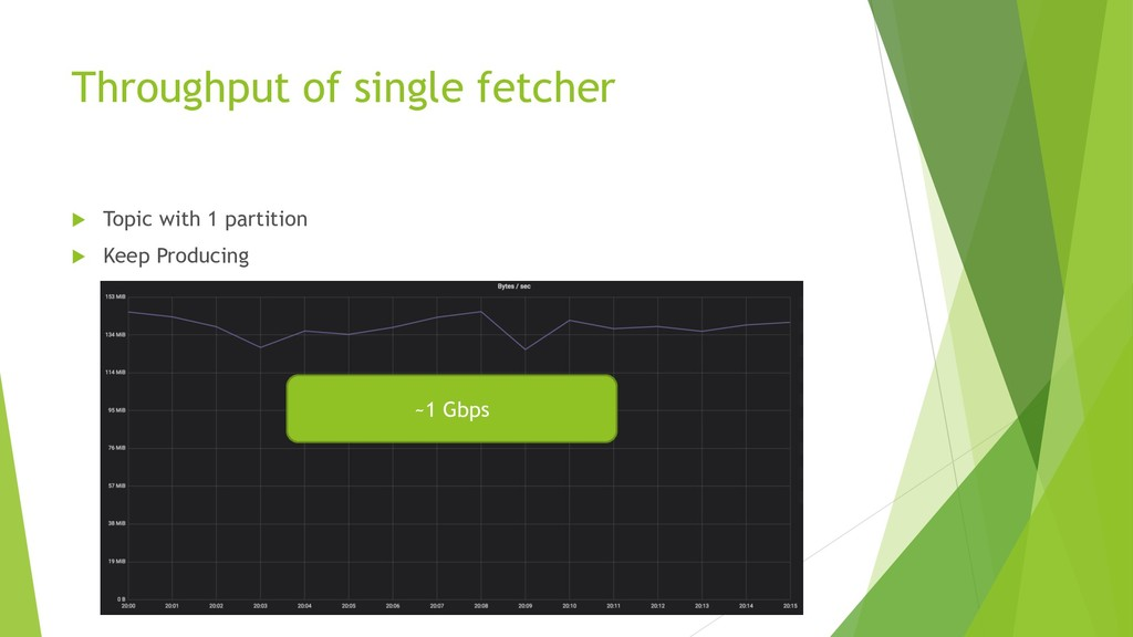 Throughput of single fetcher  Topic with 1 par...