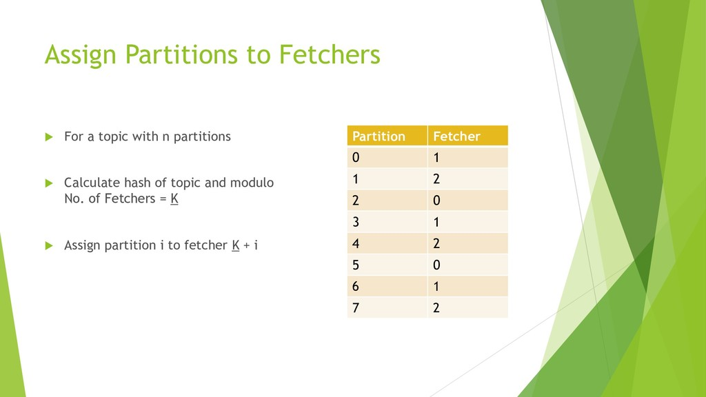 Assign Partitions to Fetchers  For a topic wit...