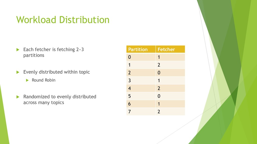 Workload Distribution  Each fetcher is fetchin...