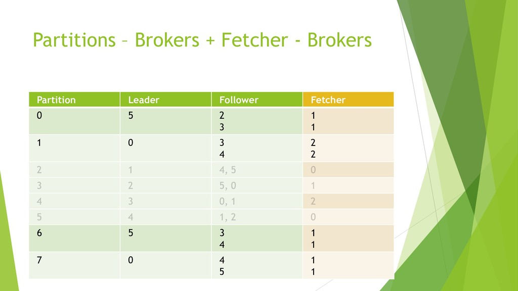 Partitions – Brokers + Fetcher - Brokers Partit...