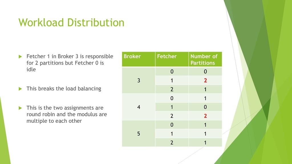 Workload Distribution  Fetcher 1 in Broker 3 i...