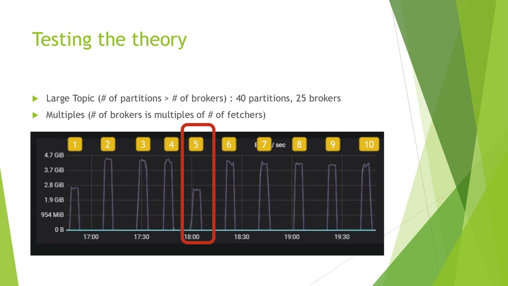 Testing the theory  Large Topic (# of partitio...