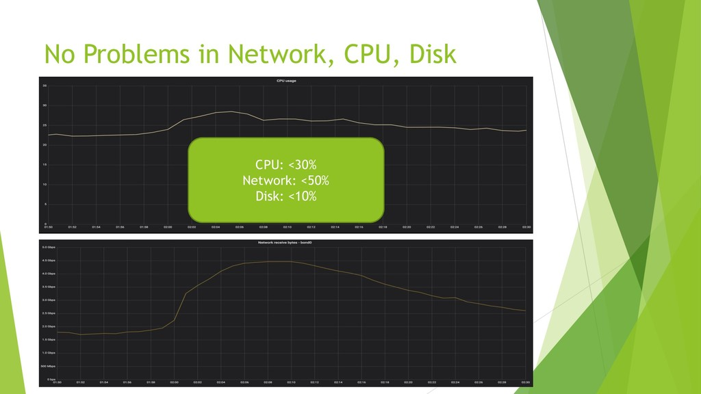 No Problems in Network, CPU, Disk CPU: <30% Net...