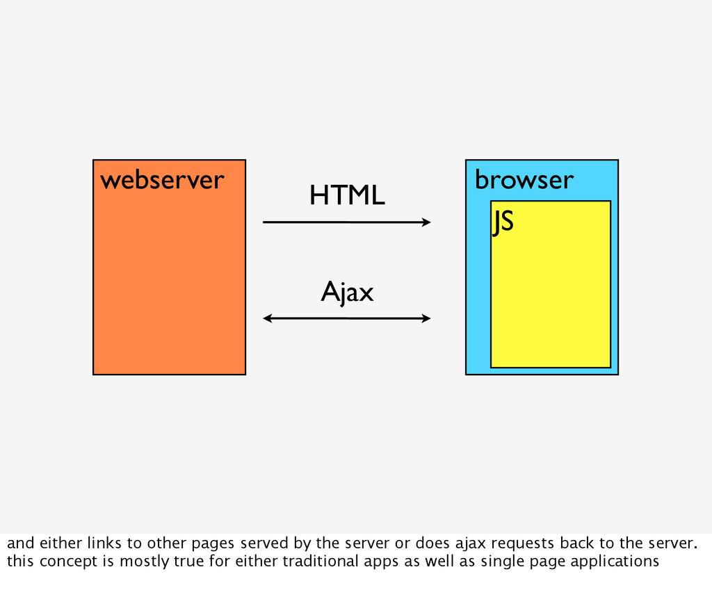 webserver HTML browser JS Ajax and either links...