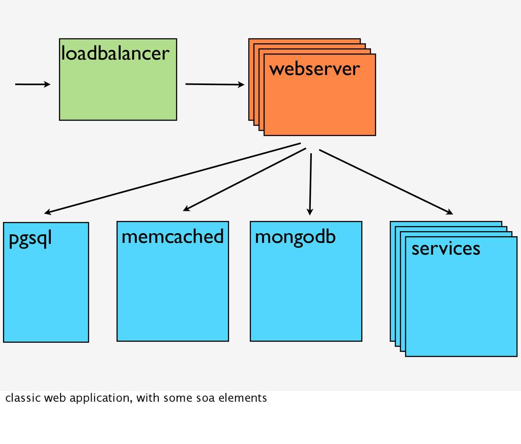 webserver loadbalancer pgsql memcached mongodb ...